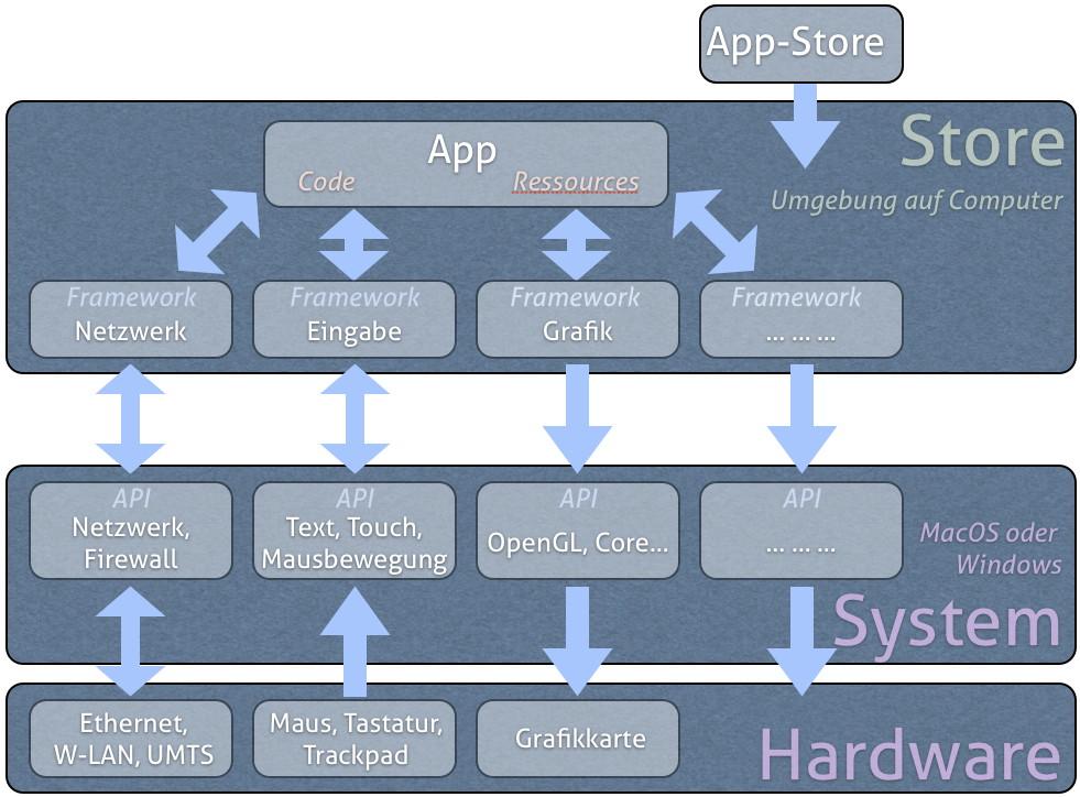 Diagramm: Ganz vereinfacht könnte ein Store in etwa so funktionieren.