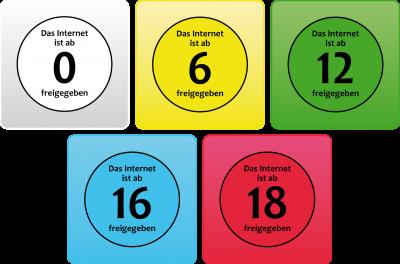 Siegel für die Jugendfreigaben FSK 0, 6, 12, 16 und 18 in Bezug auf das Internet