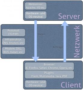 """Das """"Internet"""" entsteht durch die Zusammenarbeit der Plattform-Komponenten."""