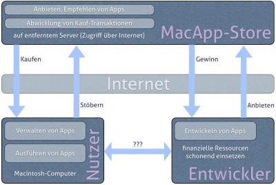 Darstellung der Beziehungen zwischen Nutzern, Entwicklern und dem Store.