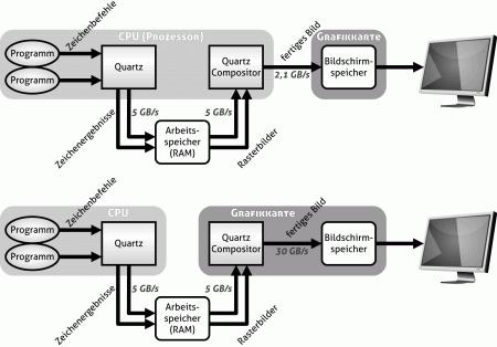 Quartz-Grafik-Engine im MacOS