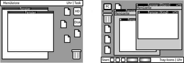 Das Problem der Eltern-Fenster und Kind-Fenster wird im Windows-Schema deutlich.
