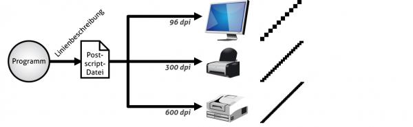 Eine Postscript-Datei ergibt auf Monitor und Drucker das selbe Bild – entsprechend der Möglichkeiten des jeweiligen Geräts.