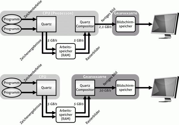 """Die """"Quartz Extreme""""-Schnittstelle entlastet den Prozessor und delegiert visuelle Berechnungen an die Grafikkarte, wodurch sich das System flotter anfühlt."""