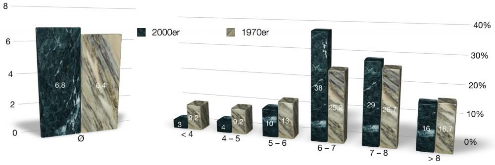IMDB-Score der 1970er und 2000er im Vergleich