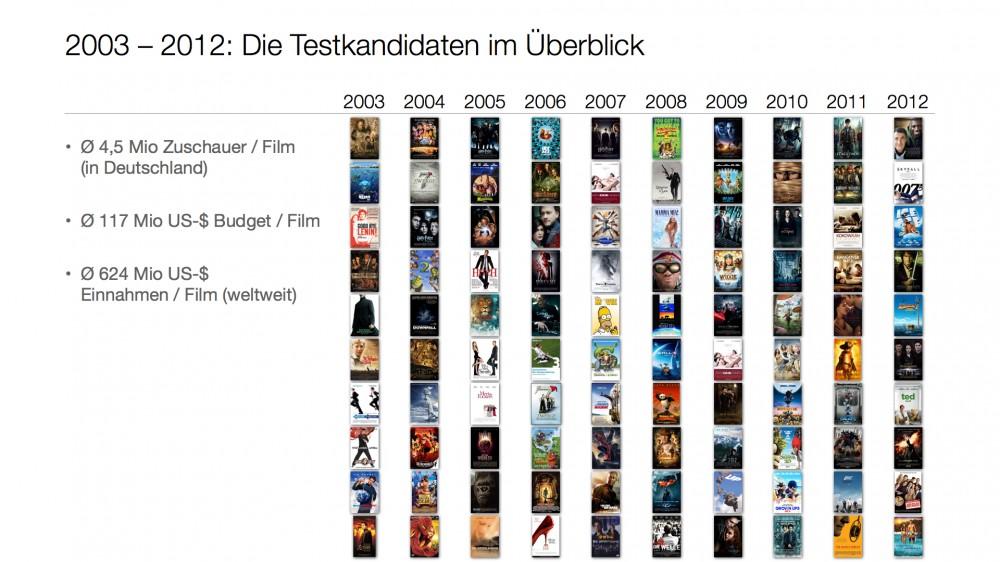 Die Filmcharts der 2000er-Jahre im Überblick
