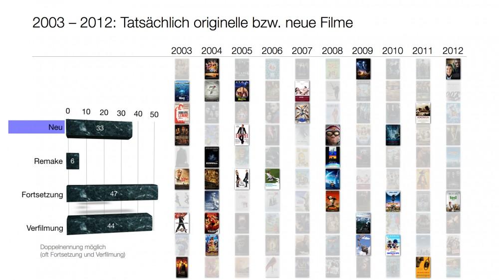 Filme, die als neu oder originell gelten