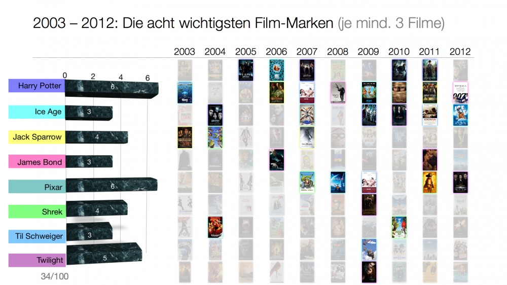Filmmarken in den 2000ern