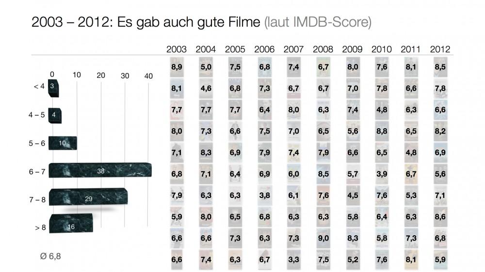 IMDB-Score für die Filmcharts der 2000er