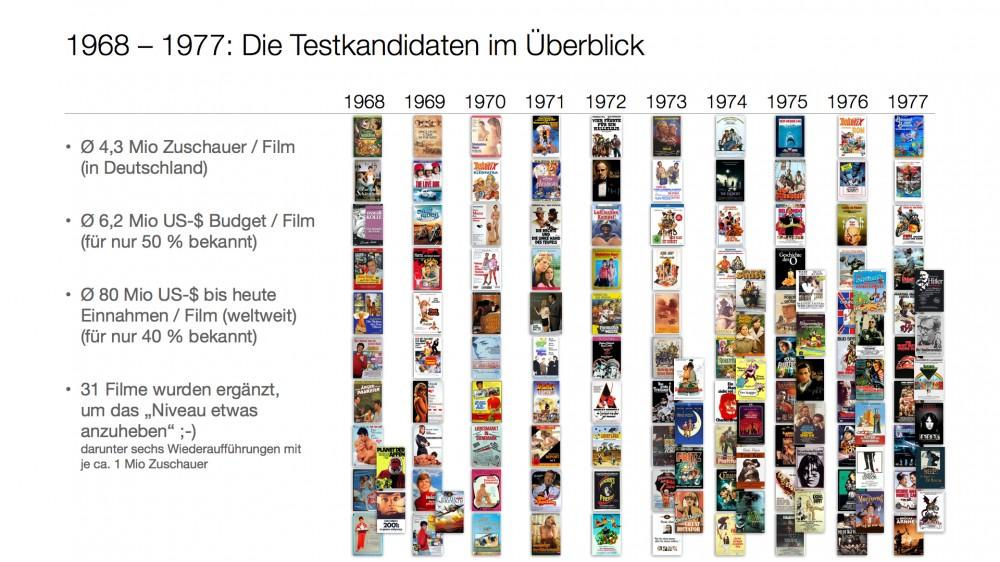 Filmcharts der 1970er-Jahre