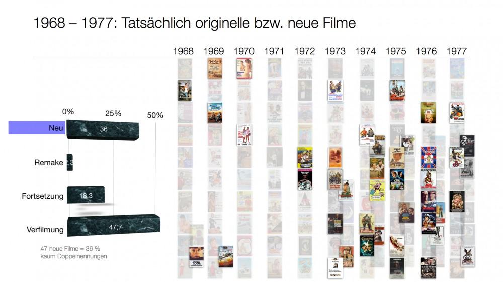 Neue Filme in den 1970ern