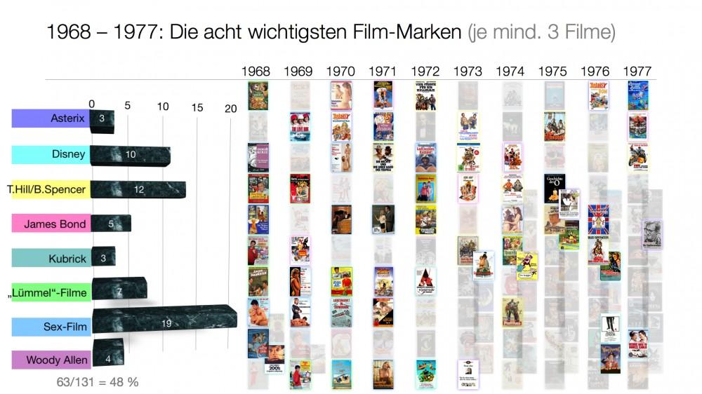 Filmmarken in den 1970ern