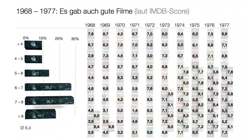 IMDB-Score für die Filmcharts der 1970er