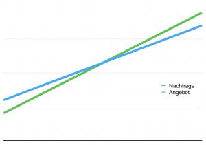 Ab einem Punkt X sind die Kundenerwartungen erfüllt.