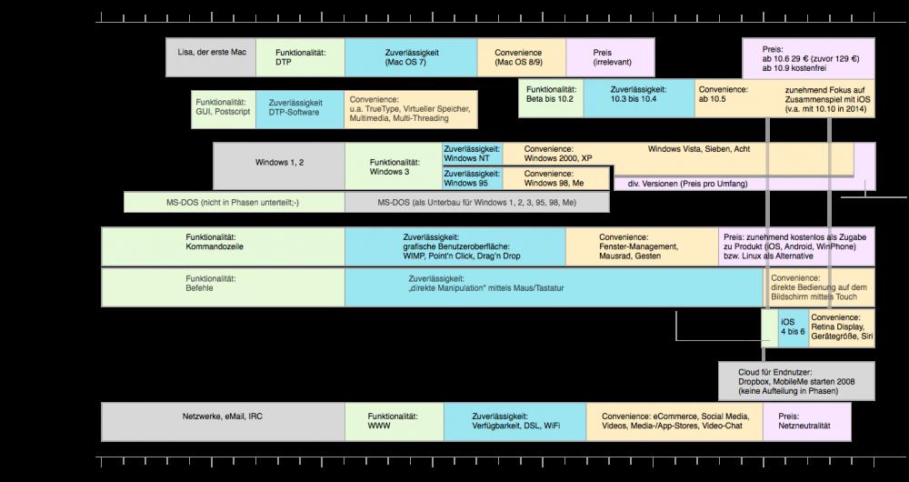 Darstellung der vier Phasen (Differenzierung nach Funktionalität, Zuverlässigkeit, Convenience und Preis) für einzelne Bereiche der Computergeschichte.