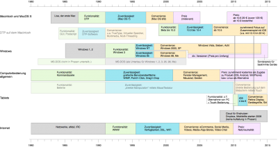 Darstellung der vier Phasen der Buying Hierarchie für einzelne Bereiche der Computergeschichte.