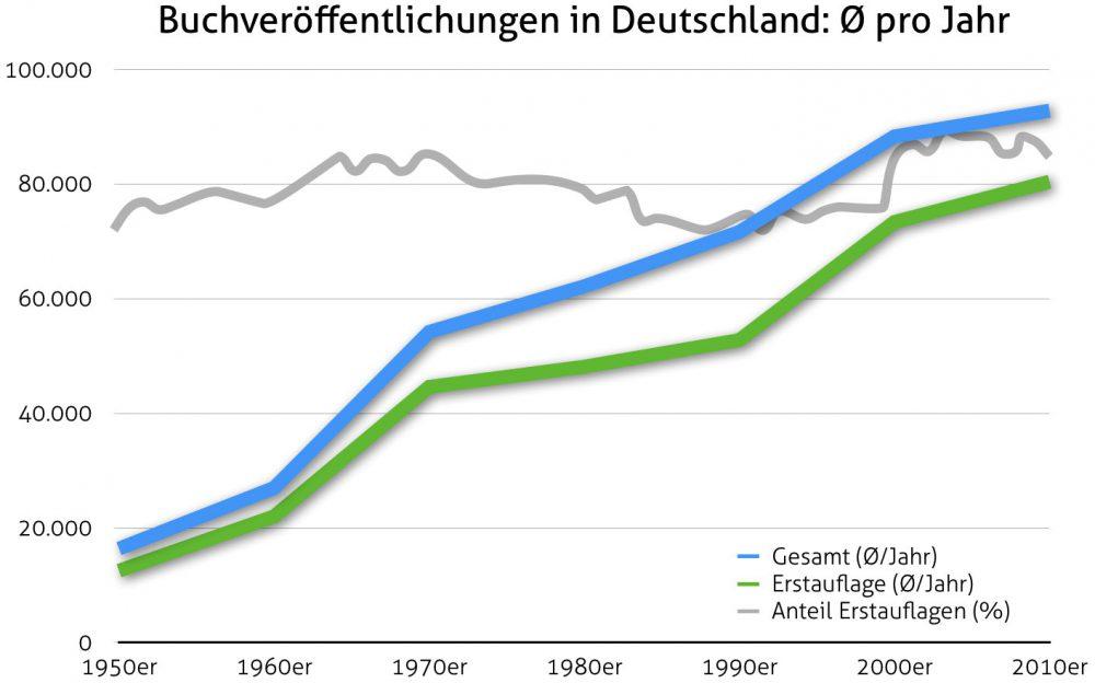Durchschnittliche Buch-Veröffentlichungen in Deutschland pro Jahr