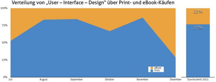 Diagramm über die Verteilung von eBook- zur Print-Verkäufen.