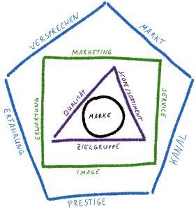 Der Effekt einer Marke basiert auf ihrem Kern, der Markenwirkung und ihrer Kaufbeeinflussung.