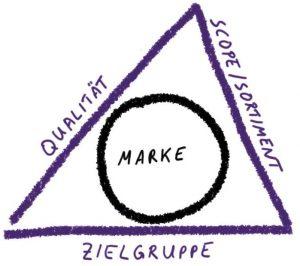 Der Markenkern definiert sich über Qualität, Zielgruppe und Sortiment.