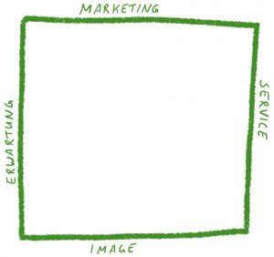 Die Wirkung einer Marke basiert auf Marketing, Erwartung, Service und Image.