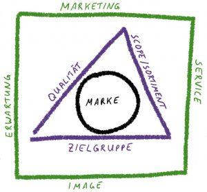 Die Markenwirkung wird vom Markenkern gestützt.